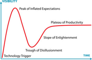 The Cycle of Hype