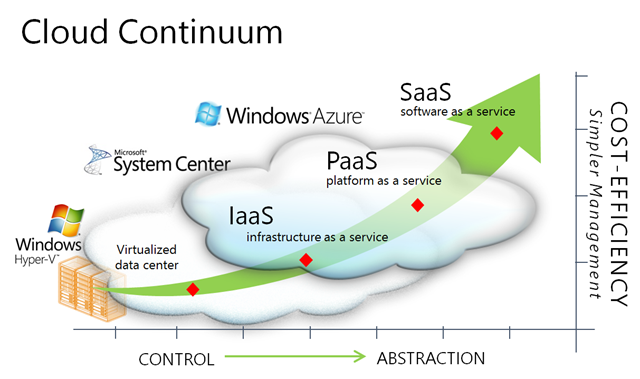 Cloud continuum image