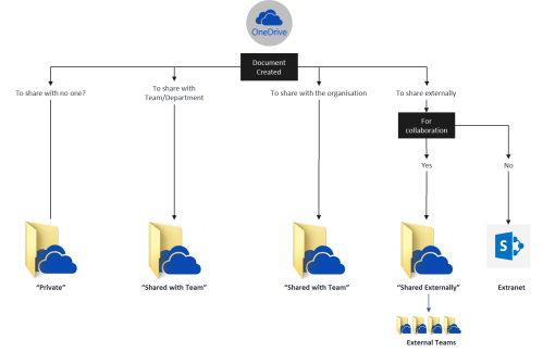 OneDrive structure