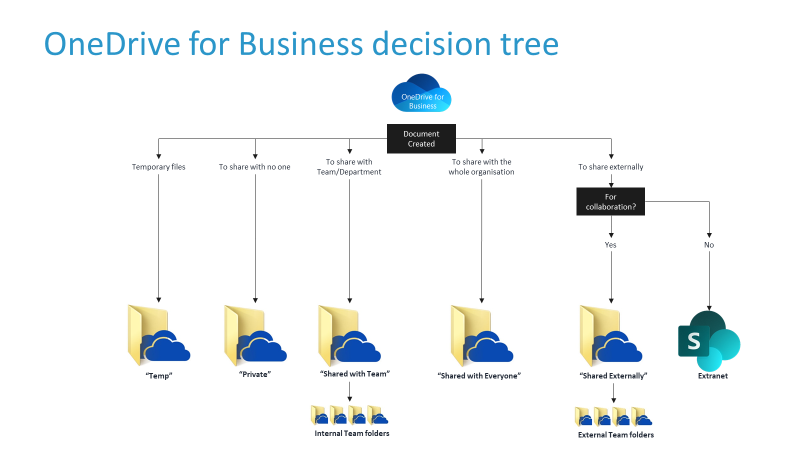 Decision tree for where to put your stuff in OneDrive