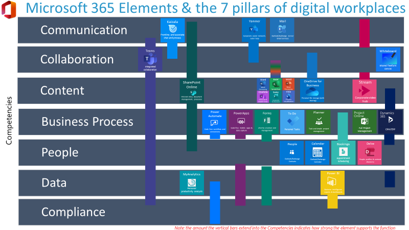 M365 Elements and business functions
