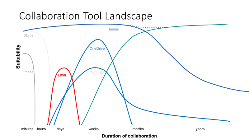 Collaboration landscape - M365 tools and duration of activity